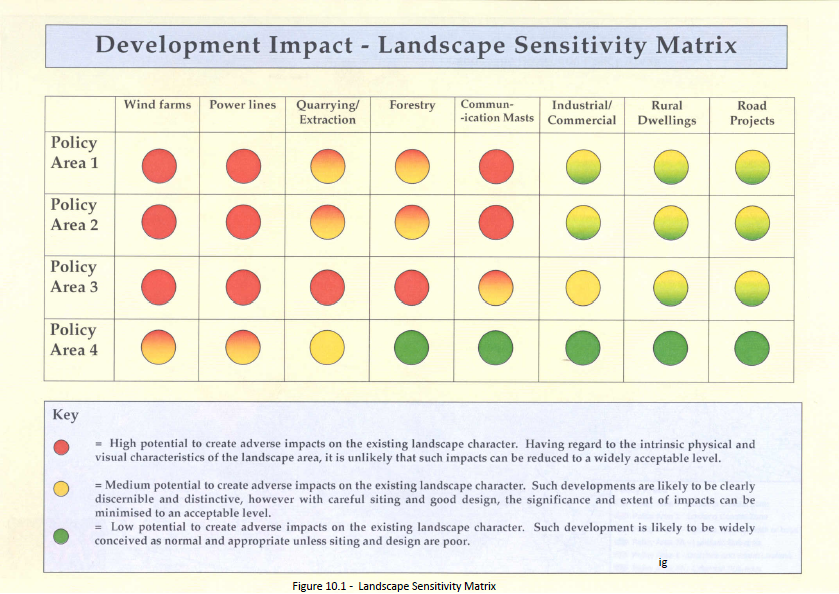 Landscape Sensitivity Matrix